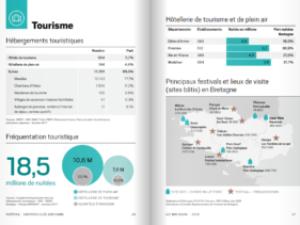 La Bretagne en DATA - 2018